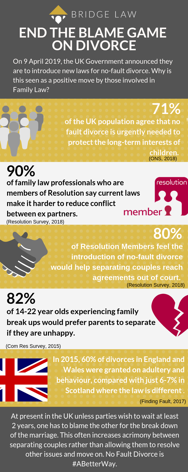Infographic explaining statistics that support the need for No Fault Divorce in the UK after the government announces in April 2019 that they will be introducing new divorce laws in future
